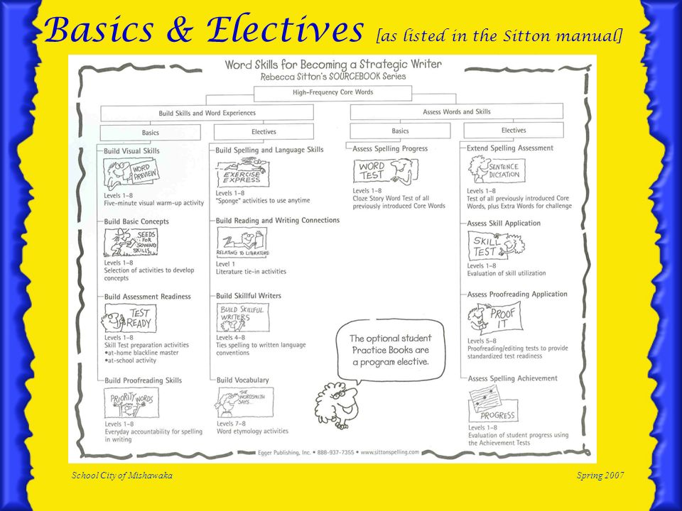Basics & Electives [as listed in the Sitton manual]